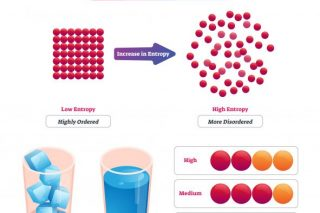 A Level Chemistry Revision - Thermodynamics