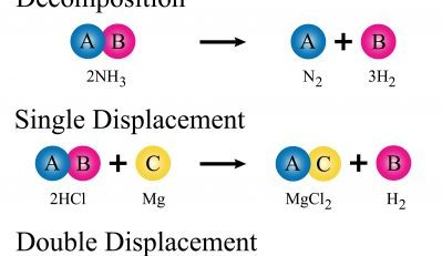 A level chemistry revision: physical chemistry - rate equations