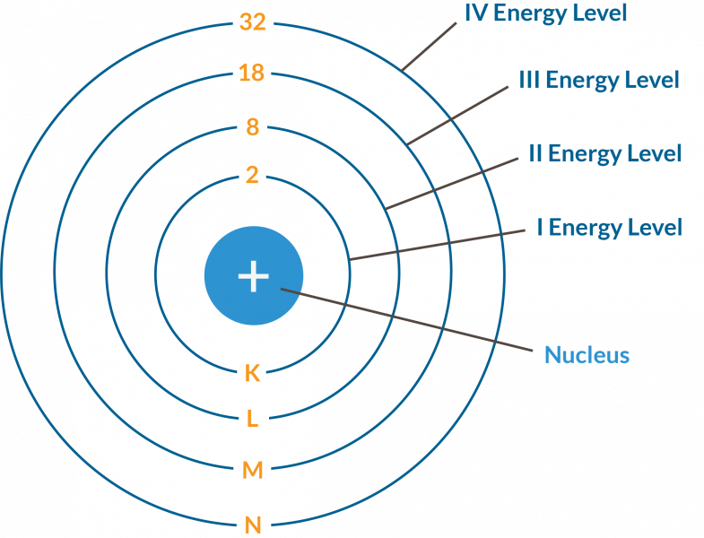 A diagram showing the number of electrons held by increasing energy levels