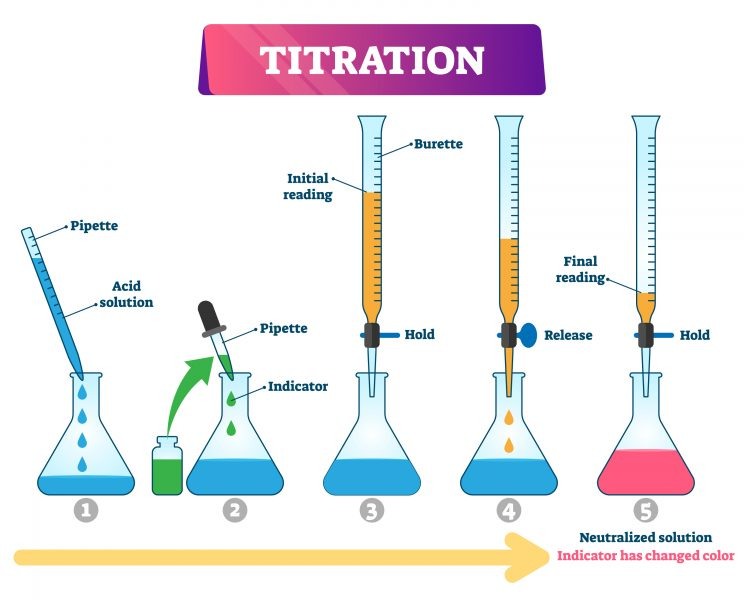 Diagram showing the different stages of a titration experiment